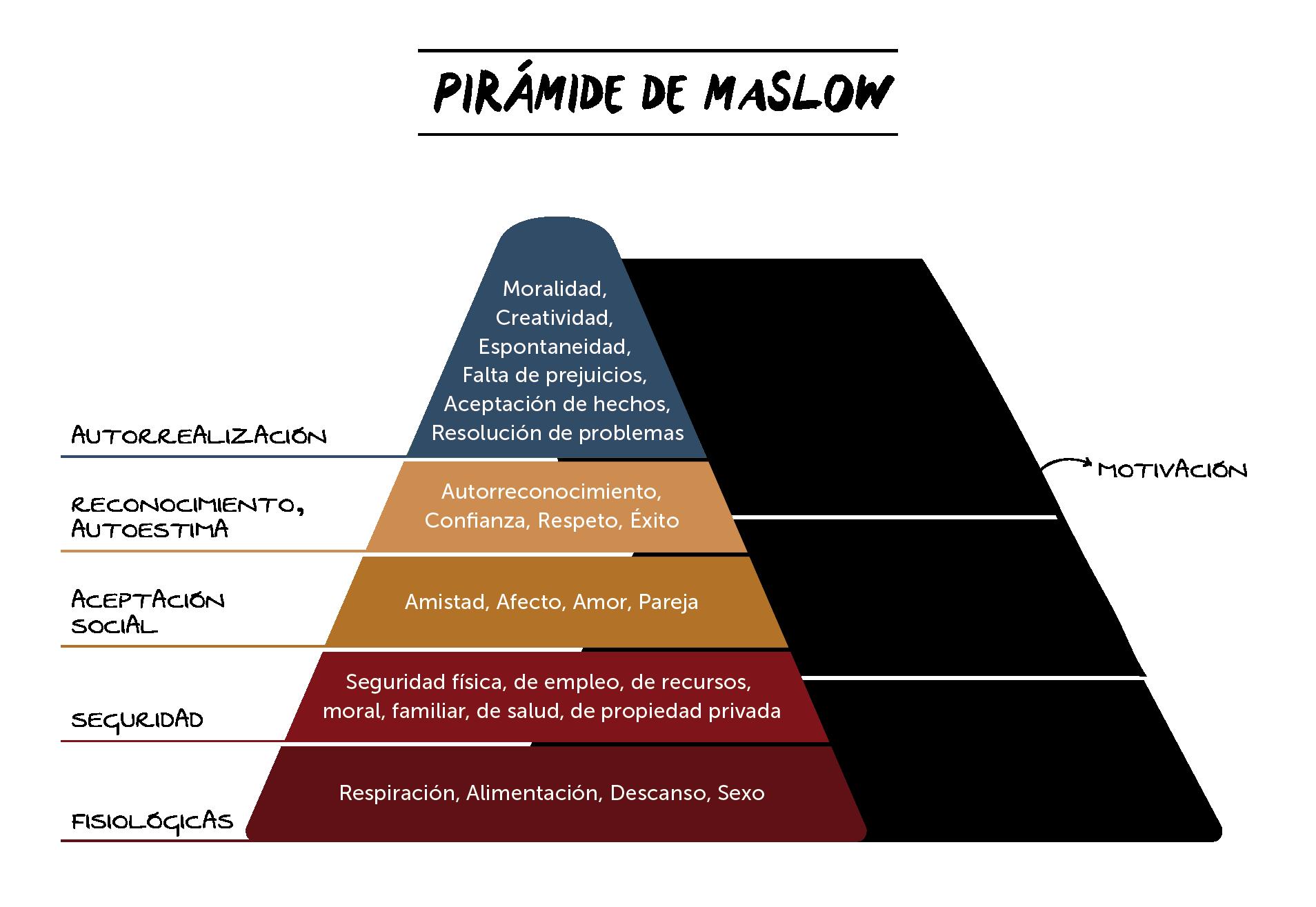 Gráfico de la Pirámide de Maslow