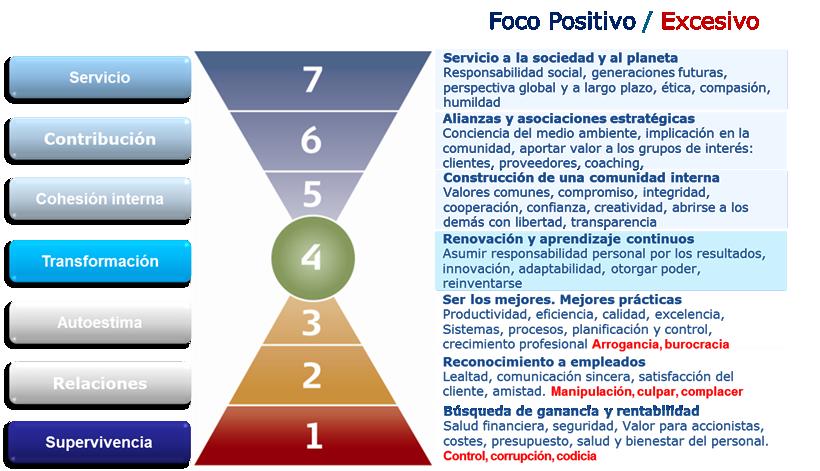 Gráfico de 7 niveles de Barrett